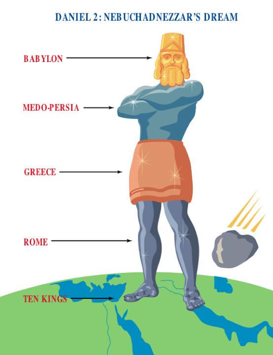 nebuchadnezzers statue dream bible